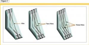 3 kinds of window glass